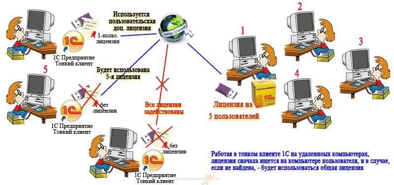 Лицензирование 1С при работе через веб-интерфейс в 1С тонком клиенте