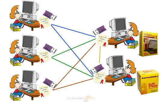 Лицензии 1С в сети