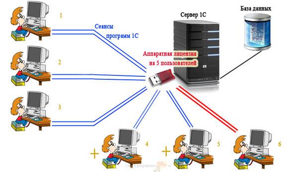 Лицензирование 1С - аппаратная лицензия установлена на сервере