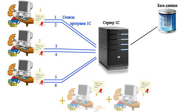 Лицензирование 1С - установка программных лицензий на компьютерах пользователей 1С
